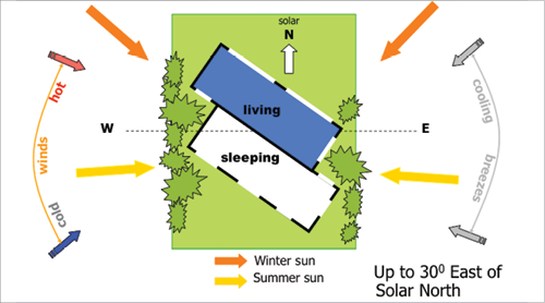 Cooling climate orientation_fmt