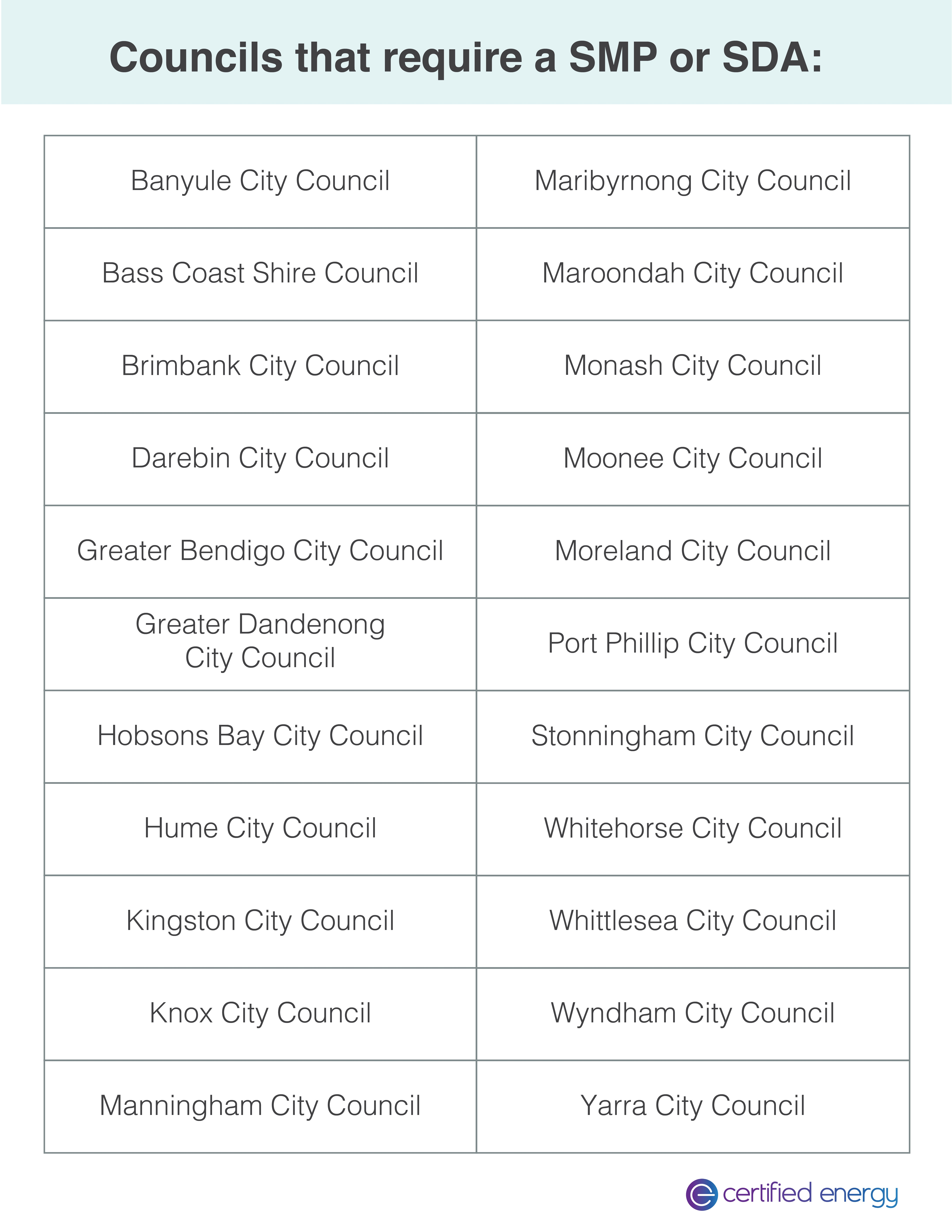 Councils List