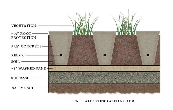 Diagram of grasscrete