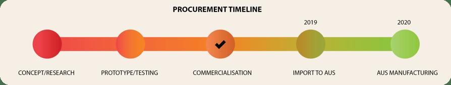 Diagram of self-healing concrete procurement timeline