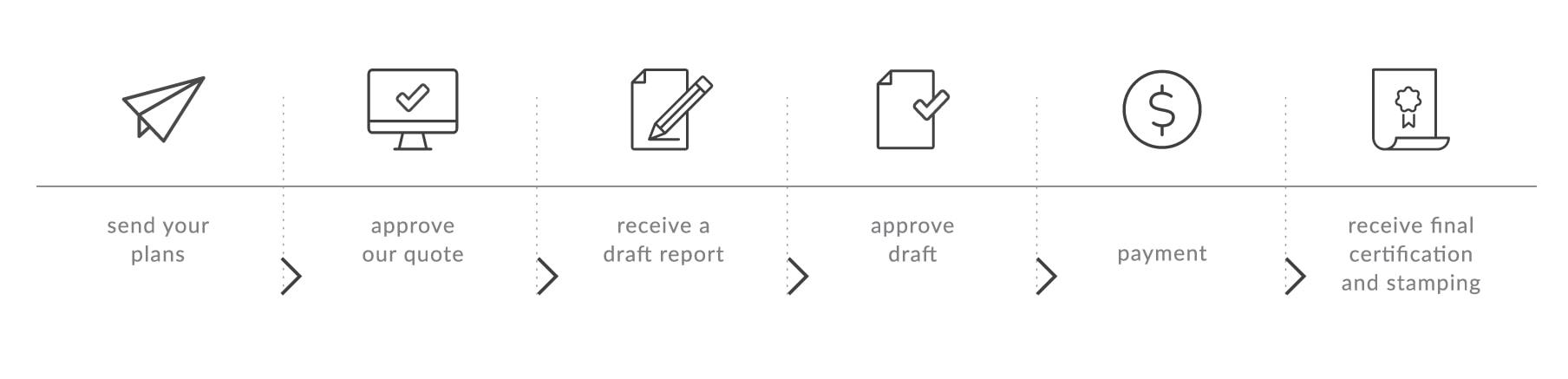 Basix certificate process