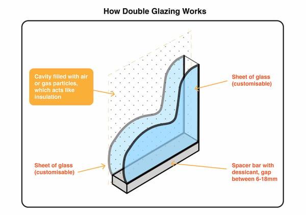 Diagram of double glazed window